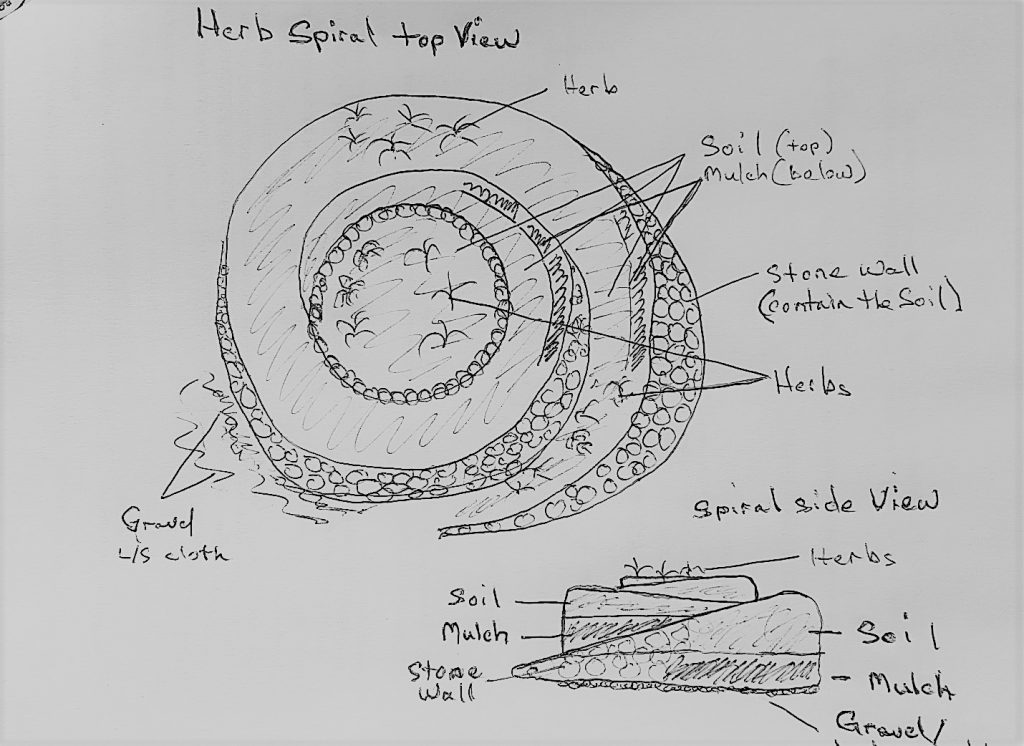 Hand drawn Diagram of how to build an herb spiral
